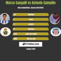 Marco Sangalli vs Antonio Campillo h2h player stats