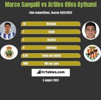 Marco Sangalli vs Artiles Oliva Aythami h2h player stats