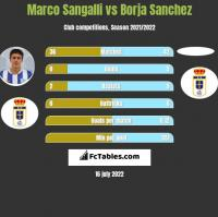 Marco Sangalli vs Borja Sanchez h2h player stats