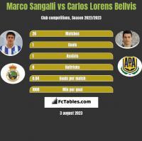 Marco Sangalli vs Carlos Lorens Bellvis h2h player stats