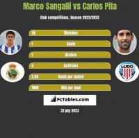 Marco Sangalli vs Carlos Pita h2h player stats