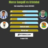 Marco Sangalli vs Cristobal h2h player stats
