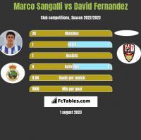 Marco Sangalli vs David Fernandez h2h player stats