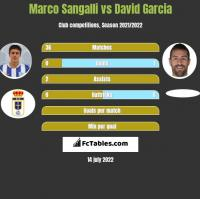 Marco Sangalli vs David Garcia h2h player stats
