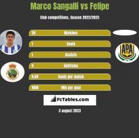 Marco Sangalli vs Felipe h2h player stats