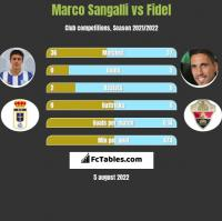 Marco Sangalli vs Fidel Chaves h2h player stats