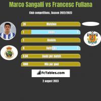 Marco Sangalli vs Francesc Fullana h2h player stats