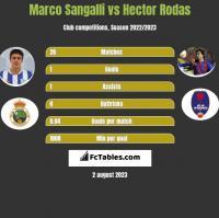 Marco Sangalli vs Hector Rodas h2h player stats