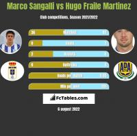 Marco Sangalli vs Hugo Fraile Martinez h2h player stats
