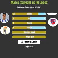 Marco Sangalli vs Ivi Lopez h2h player stats