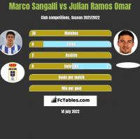 Marco Sangalli vs Julian Ramos Omar h2h player stats