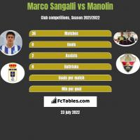 Marco Sangalli vs Manolin h2h player stats