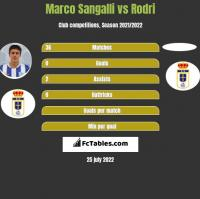 Marco Sangalli vs Rodri h2h player stats