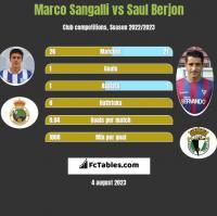 Marco Sangalli vs Saul Berjon h2h player stats