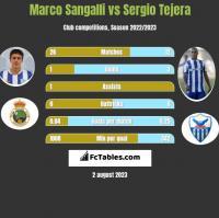 Marco Sangalli vs Sergio Tejera h2h player stats