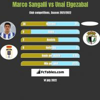 Marco Sangalli vs Unai Elgezabal h2h player stats