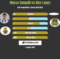 Marco Sangalli vs Alex Lopez h2h player stats
