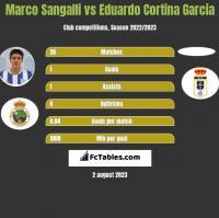 Marco Sangalli vs Eduardo Cortina Garcia h2h player stats