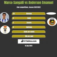 Marco Sangalli vs Anderson Emanuel h2h player stats