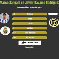 Marco Sangalli vs Javier Navarro Rodriguez h2h player stats