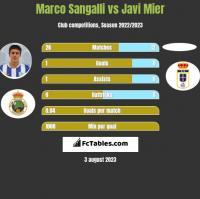 Marco Sangalli vs Javi Mier h2h player stats