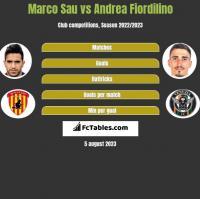 Marco Sau vs Andrea Fiordilino h2h player stats
