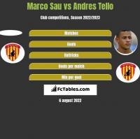 Marco Sau vs Andres Tello h2h player stats