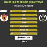 Marco Sau vs Antonio Junior Vacca h2h player stats
