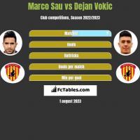 Marco Sau vs Dejan Vokic h2h player stats