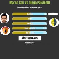Marco Sau vs Diego Falcinelli h2h player stats