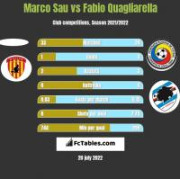 Marco Sau vs Fabio Quagliarella h2h player stats