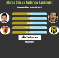 Marco Sau vs Federico Santander h2h player stats