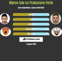 Marco Sau vs Francesco Forte h2h player stats