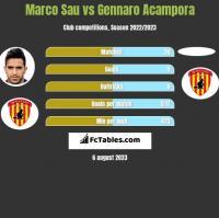 Marco Sau vs Gennaro Acampora h2h player stats