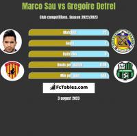 Marco Sau vs Gregoire Defrel h2h player stats