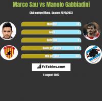 Marco Sau vs Manolo Gabbiadini h2h player stats