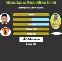 Marco Sau vs Massimiliano Carlini h2h player stats