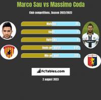 Marco Sau vs Massimo Coda h2h player stats