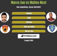 Marco Sau vs Matteo Ricci h2h player stats