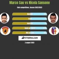 Marco Sau vs Nicola Sansone h2h player stats