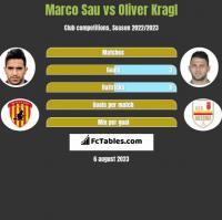 Marco Sau vs Oliver Kragl h2h player stats