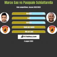 Marco Sau vs Pasquale Schiattarella h2h player stats