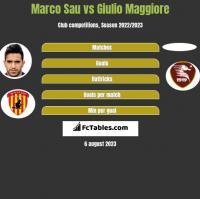 Marco Sau vs Giulio Maggiore h2h player stats
