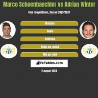 Marco Schoenbaechler vs Adrian Winter h2h player stats