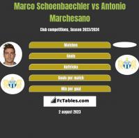 Marco Schoenbaechler vs Antonio Marchesano h2h player stats