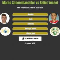 Marco Schoenbaechler vs Balint Vecsei h2h player stats