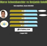 Marco Schoenbaechler vs Benjamin Kololli h2h player stats