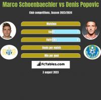 Marco Schoenbaechler vs Denis Popovic h2h player stats