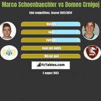 Marco Schoenbaechler vs Domen Crnigoj h2h player stats