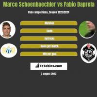 Marco Schoenbaechler vs Fabio Daprela h2h player stats